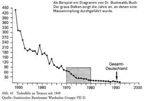 Statistik: Entwicklung der Todesfälle durch Tetanus, Masern und der zeitliche Zusammenhang mit Impfungen